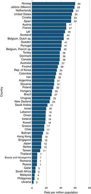Tasa de trasplante renal, pmp, por países, en 2012.