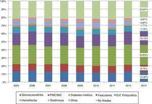 Evolución de 2007 a 2013 del porcentaje de incidencia de ERP.