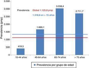 Prevalencia pmp por grupos de edad. 2013.