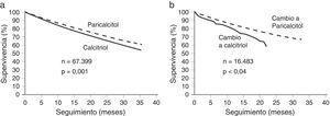 a) Supervivencia en pacientes en hemodiálisis tratados con paricalcitol IV o calcitriol. b) Supervivencia del subgrupo de pacientes que cambió del tratamiento con calcitriol a paricalcitol o del tratamiento con paricalcitol a calcitriol5. Adaptado de Teng et al.5, 2003.