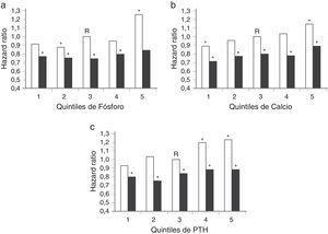 Hazard ratios de muerte de acuerdo con los quintiles de P (a), C (b) y PTH (c). Las barras oscuras representan el efecto de recibir vitamina D inyectable y las barras claras representan el efecto de no recibir vitamina D inyectable. R: categoría de referencia. * p<0,05. Adaptado de Teng et al.11, 2005.