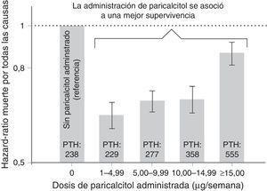 Relación entre la dosis de paricalcitol y el riesgo de mortalidad. Adaptado de Lee et al.13, 2007.