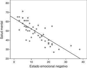 Gráfico de dispersión y línea de regresión entre las puntuaciones en estado anímico y el componente de salud mental del SF-36.