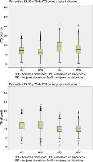 Percentiles 25, 50 y 75 del índice de tejido graso (ITG) y del índice de tejido magro (ITM) de los 4 grupos.