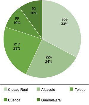 Distribución de las biopsias remitidas por centro.