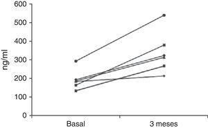 Grupo tratado: evolución del nivel sérico de testosterona total, en cada caso.