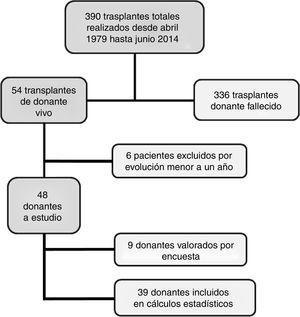 Trasplantes renales de donante vivo a estudio.