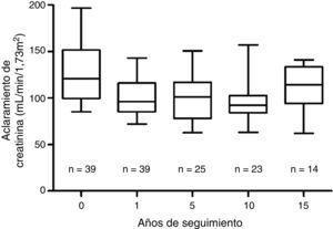 Evolución del filtrado glomerular estimado por aclaramiento de creatinina en orina de 24 h en el donante vivo para TRDV. n: tamaño muestral.