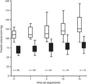 Evolución de la presión arterial (mmHg) en el donante vivo para TRDV. n: tamaño muestral; PAD: presión arterial diastólica; PAS: presión arterial sistólica.