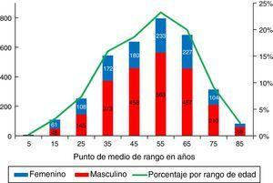 Porcentaje por rangos de edad y sexo de 3.429 pacientes en tratamiento sustitutivo renal en El Salvador, año 2014.