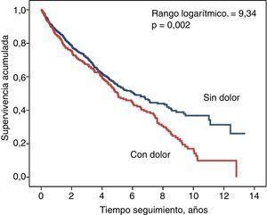 Curvas de supervivencia (Kaplan-Meier) en pacientes que referían dolor músculo-esquelético crónico (línea roja, inferior) o no (línea azul, superior).
