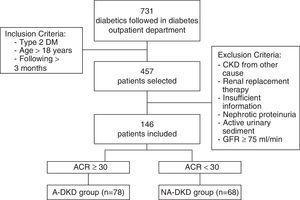 Flow-chart of study. (DM Diabetes mellitus; CKD Chronic Kidney Disease; GFR Glomerular filtration rate; ACR Urine Albumin/Creatinine Ratio; A-DKD Albuminuric Diabetic Kidney Disease (DKD); NA-DKD Non-albuminuric DKD).
