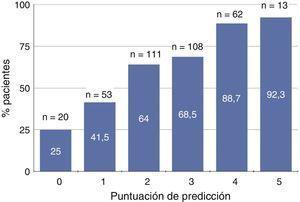 Representación gráfica del porcentaje de pacientes con déficit de vitamina D (niveles séricos de 25-hidroxi-colecalciferol <15ng/ml) según la puntuación de predicción basada en edad, sexo, actividad física, proteinuria y bicarbonato sérico. En cada subgrupo de puntuación se especifica el número total de pacientes (n) y el porcentaje de ellos con déficit de vitamina D.