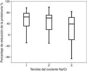 Descenso de la proteinuria en porcentaje por cada tercil de excreción urinaria del cociente sodio/creatinina.