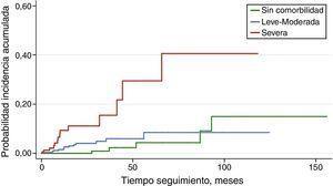 . Probabilidad de incidencia acumulada de muerte súbita según el índice de comorbilidad. Los pacientes están divididos en 3 grupos: sin comorbilidad, leve-moderada o severa.