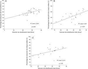 Correlación entre el porcentaje de reducción de moléculas unidas a proteínas y el volumen convectivo total. Reducción de homocisteína A); reducción de p-cresyl sulfato B) y reducción de indoxyl sulfato C).