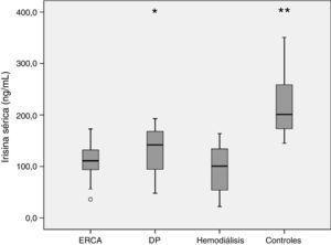 Niveles séricos de irisina según modalidad de tratamiento de enfermedad renal. DP: diálisis peritoneal; ERCA: enfermedad renal crónica avanzada. * p=0,006 diálisis peritoneal vs. hemodiálisis. ** p<0,001 vs. cualquier otro grupo.