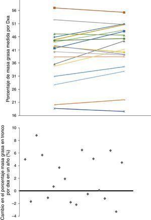 Evolución del porcentaje de masa grasa, estimada por DXA, a lo largo de un año en los 18 pacientes de HD. En el gráfico inferior, se representa la diferencia de dicho cambio (el incremento de MG se representa por encima del eje de ordenadas y el descenso, por debajo).