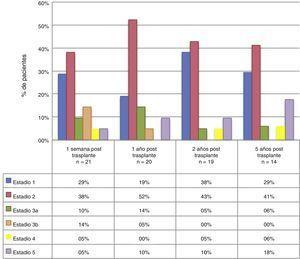 Estadio de enfermedad renal crónica, agrupado según el tiempo de evolución en la población pediátrica trasplantada renal HPTU 2005-2012.