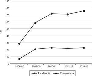 Incidencia y prevalencia de enfermos tratados con 2 sesiones de hemodiálisis a la semana.