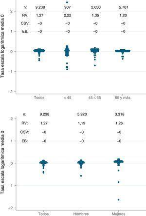 Estadísticos de variación de las tasas estandarizadas de incidencia de tratamiento sustitutivo renal con hemodiálisis por sexo (arriba) y grupos de edad (abajo). CSV: componente sistemático de la variación; EB: empírico Bayes; RV: razón de variación.