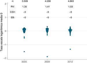 Estadísticos de variación de las prevalencias estandarizadas de trasplante renal para los años 2005, 2009 y 2012. CSV: componente sistemático de la variación; EB: empírico Bayes; RV: razón de variación.