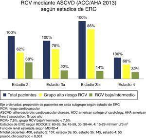 Riesgo cardiovascular calculado mediante ASCVD (AHA/ACC 2013) según estadios de ERC.