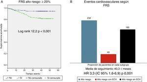 A) Supervivencia cardiovascular según la escala de Framingham ≥20% vs < 20%. FRS: Framingham risk score. B) Eventos cardiovasculares observados en grupo de alto riesgo cardiovascular (FRS ≥20%)&#59; totalidad de pacientes del grupo de alto riesgo cardiovascular según score de Framingham (barra azul, n= 234), pacientes dentro de este grupo que sufren evento cardiovascular (barra roja, n=49), pacientes dentro de este grupo que no sufren eventos cardiovascular (n=185).