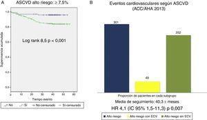A) Supervivencia cardiovascular según la escala ASCVD (ACC/AHA 2013) ≥7,5% vs < 7,5%. B) Eventos cardiovasculares observados en grupo de alto riesgo cardiovascular (ASCVD ≥7,5%); totalidad de pacientes del grupo alto riesgo cardiovascular según ASCVD (barra azul, n=301), pacientes dentro de este grupo que sufren evento cardiovascular (barra amarilla, n=49), pacientes dentro de este grupo que no sufren eventos cardiovasculares (barra verde, n=252).