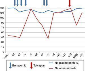 Gráfica de evolución de la concentración de Na plasmático y urinario (mmol/l) en función de los diferentes tratamientos aplicados.