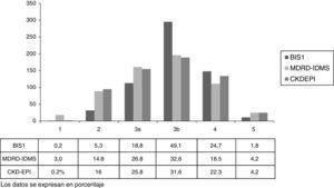 Distribución del estadio de enfermedad renal crónica según la fórmula de cálculo de FGe.