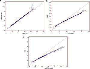Rectas de regresión de Passing Bablock de las ecuaciones de filtrado glomerular. Rectas de regresión de Passing-Bablok entre las distintas ecuaciones para la estimación del filtrado glomerular. A) Recta de regresión MDRD4-IDMS -CKDEPI. B) Recta de regresión BIS1-CKDEPI. C) Recta de regresión.