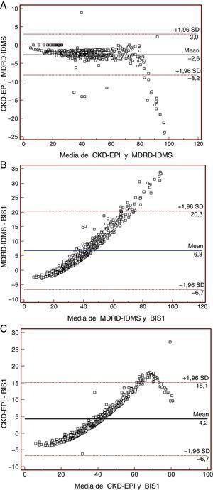 Diagramas de Bland-Altman BIS1-MDRD4-IDMS. Gráficos Bland-Altman en los que se muestra las diferencias en FGe mediante las fórmulas A) MDRD4-IDMS y CKDEPI; B) MDRD4-IDMS y BIS1 y C) CKDEPI y BIS1. Todos los datos se expresan en mL/min/1,73 m2.