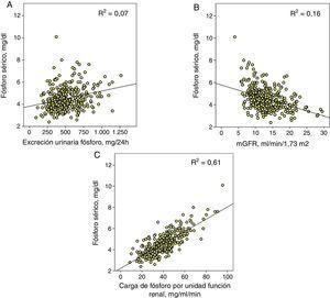 A) Correlación lineal entre fósforo sérico y excreción urinaria total de fósforo. B) Aproximación del filtrado glomerular (mGFR) y C) el parámetro propuesto como carga de fósforo por unidad de función renal (excreción urinaria total de fósforo/mGFR). Las 3correlaciones tienen una significación estadística p<0,0001 y se muestra en cada una su coeficiente de determinación (R2).