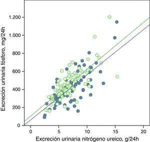 Correlación lineal entre la excreción urinaria de fósforo y la excreción urinaria de nitrógeno ureico en periodo basal y tras consejos dietéticos (subgrupo «control»). Se representan las rectas de regresión correspondientes a los 2periodos de estudio (basal y después del tratamiento). R2 en fase basal=0,55&#59; p<0,0001&#59; R2 después del tratamiento=0,56&#59; p<0,0001.