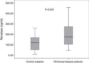 Comparison of serum renalase levels between patients and healthy subjects. Median serum renalase level was significantly higher in PD patients than in control group [176.5 (100–278.3) vs 122 (53.3–170.0)ng/ml] (p=0.001).