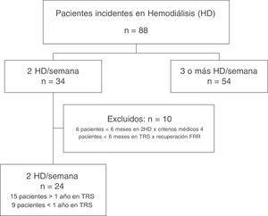 Distribución de los pacientes incidentes en la Unidad de Hemodiálisis del Hospital Universitario del Henares en el periodo comprendido desde julio de 2008 hasta septiembre de 2015. FRR: función renal residual; TRS: tratamiento renal sustitutivo.