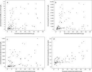 Diagramas de dispersión entre el cociente proteinuria/creatinina y los niveles urinarios. a) MBL. b) C4d. c) C5b-9. d) Properdina.