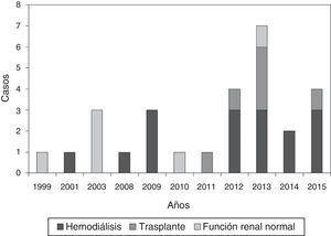 Pacientes diagnosticados desde diciembre de 1999 hasta diciembre de 2015.
