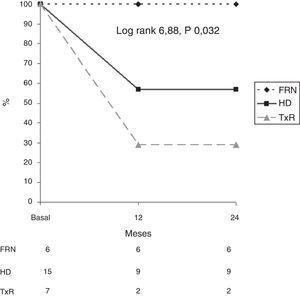 Análisis de supervivencia en relación con la muerte por calcifilaxis en los distintos grupos (FRN: función renal normal; HD: hemodiálisis; TxR: trasplante renal).