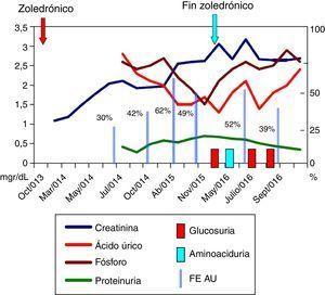 Evolución analítica. FE AU: fracción de excreción de ácido úrico (en %). Creatinina, ácido úrico, fosforemia y proteinuria en mg/dl.