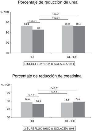 Variaciones en el porcentaje de reducción de urea y creatinina según el dializador, n=16, ANOVA para datos repetidos.