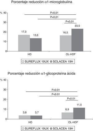 Variaciones en el porcentaje de reducción de α1-microglobulina y α1-glicoproteína ácida según el dializador, n=16, ANOVA para datos repetidos.