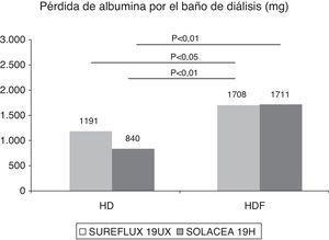 Pérdidas de albúmina en el líquido de diálisis según dializador y modalidad de tratamiento estudiados.