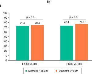 Variaciones en la dosis de diálisis, medidas por dialisancia iónica, expresada como litros de Kt en las diferentes situaciones de estudio (n=16) ANOVA para datos repetidos.