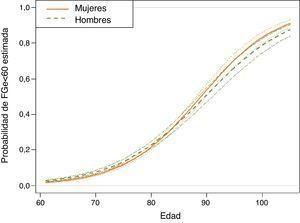 Estimación, a partir del modelo de regresión logística, de la probabilidad de estar en el grupo de filtrado glomerular inferior a 60 años según edad y sexo, en la muestra seleccionada de individuos hipertensos ≥ 60 años de la base de datos SIDIAP plus a 1 enero de 2011 (n=73.730). Estimación en individuos no fumadores con cociente albúmina/creatinina <30mg/dL, sin dislipidemia, obesidad, fibrilación auricular, insuficiencia cardíaca, ni diabetes, de entorno urbano y en el quintil central del indicador MEDEA de nivel socioeconómico. Para cualquier otro perfil de individuo las probabilidades esperadas por el modelo de regresión logística difieren a las mostradas; sin embargo, el efecto de la interacción edad-sexo mostrado se mantiene.