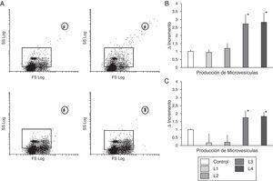 Microvesículas circulantes. A) Histogramas representativos de la distribución de microvesículas producidas por células de sujetos sanos con líquidos con citrato (imágenes superiores), y con líquidos con acetato (figuras inferiores). B) Cuantificación del incremento de microvesículas (media±DE) en células inmunocompetentes de sangre periférica de sujetos control en cultivo con líquidos con acetato, que se incrementaron de manera significativa respecto al control y a las células tratadas con líquidos con citrato (*p<0,01). C) Cuantificación del incremento de las microvesículas producidas por célula inmunocompetentes de enfermos con enfermedad renal crónica en tratamiento de hemodiálisis en respuesta a los diferentes líquidos de hemodiálisis Los líquidos con acetato produjeron un incremento significativo de microvesículas en comparación con control o con líquidos con citrato (p<0,05).