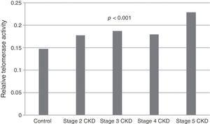 Telomerase activity in relation to CKD stage.