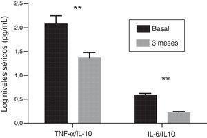 Evolución de los cocientes de las concentraciones séricas de citocinas pro- (TNF-α e IL-6) y antiinflamatorias (IL-10) en el grupo de pacientes tratados con paricalcitol con respecto a los niveles basales. (**p<0,01).