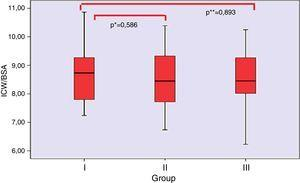 The ratio of ICW to BSA compared with group I, II, II. *p=0.586, group I compared with group II; **p=0.893, group I compared with group III.